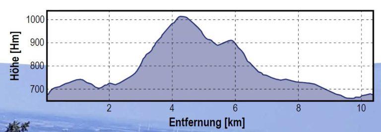 hoehenmeter